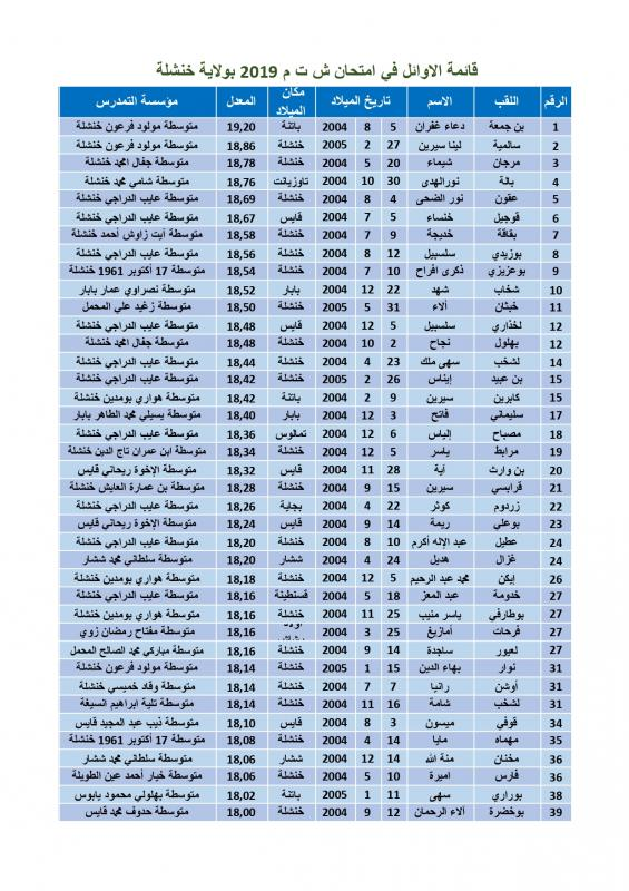 liste Premiers BEM 2019