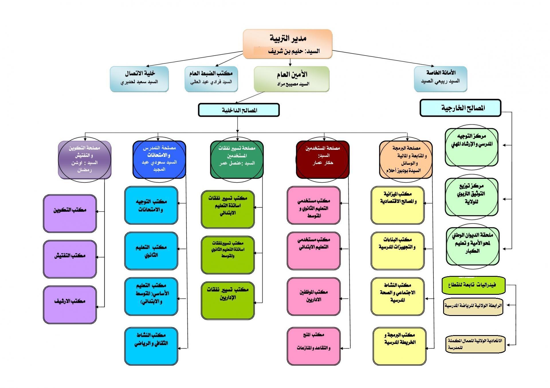 Organigramme de la direction arabe 001 1 1