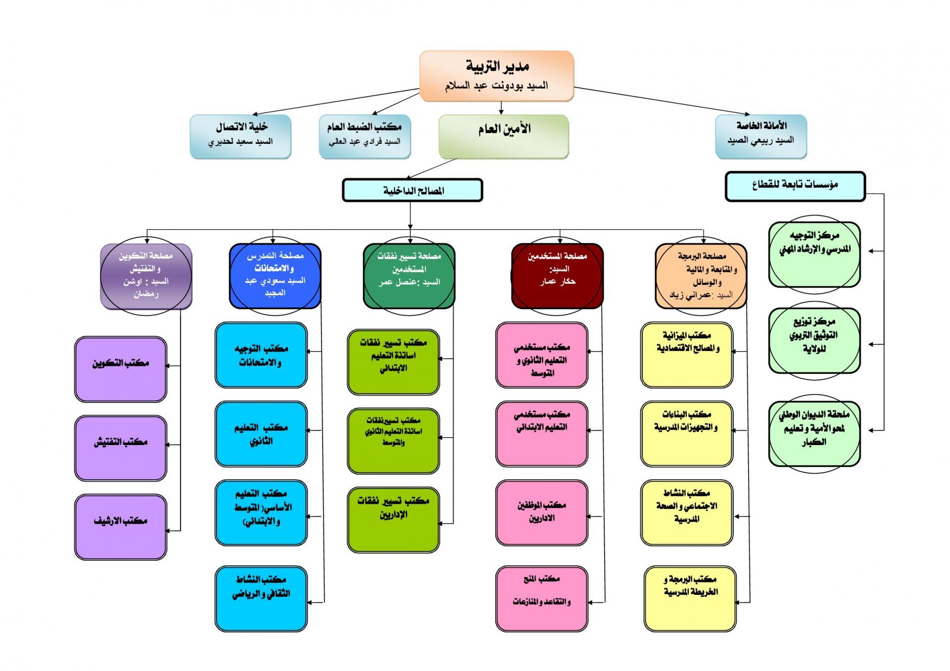 Organigramme de la direction arabe 001 1